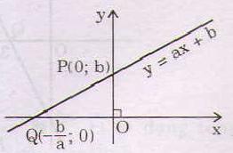 Đồ thị hàm số bậc nhất lớp 10