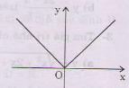 Đồ thị hàm số y= |x|