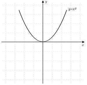 Đồ thị hàm số chẵn đối xứng qua Oy