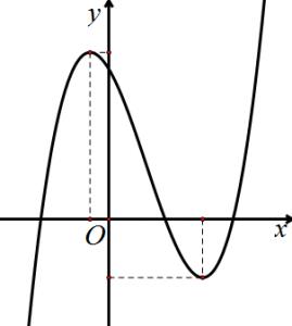 Ví dụ về đồ thị hàm số bậc 2