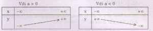 Sự biến thiên hàm số bậc nhất lớp 10