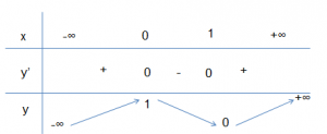 Sự biến thiên của hàm số - hàm số lớp 10
