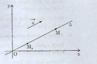 vecto chỉ phương khi viết phương trình đường thẳng