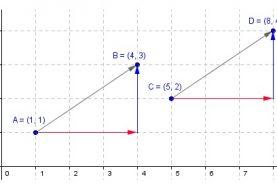 Tổng hợp lý thuyết vecto lớp 10 đầy đủ và chi tiết nhất