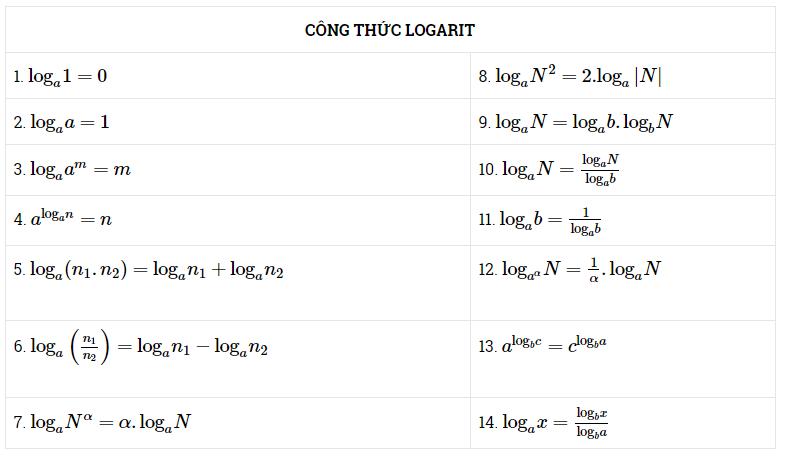 công thức logarit - công thức mũ - công thức lũy thừa