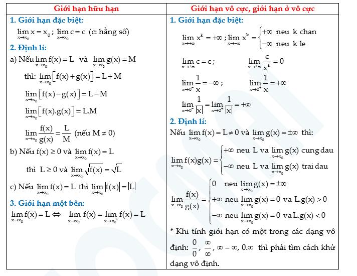 Công thức tính giới hạn hàm số