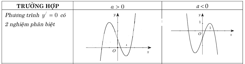 Các dạng đồ thị hàm số bậc 3