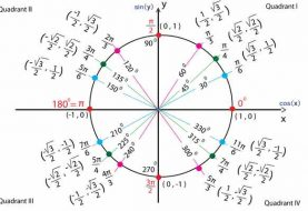 Bảng giá trị lượng giác từ 0 đến 360 độ đầy đủ nhất