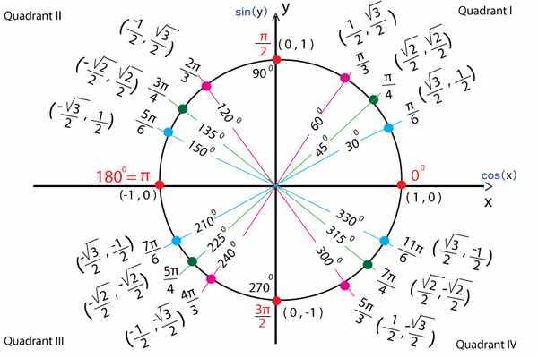 Bảng giá trị lượng giác từ 0 đến 360 độ