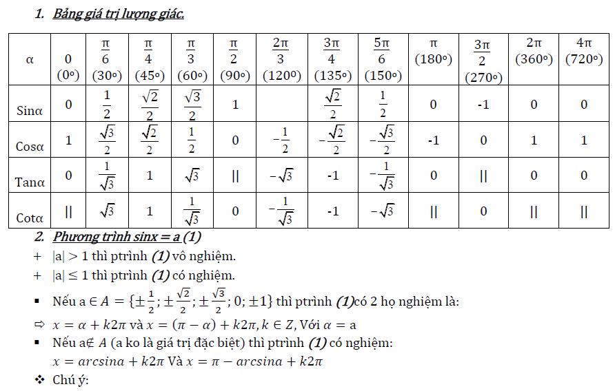 Giá trị lượng giác của một cung - Toán 10