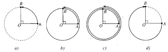 Đường tròn định hướng và cung lượng giác