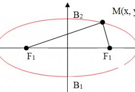 Phương trình đường elip - Công thức và bài tập có giải
