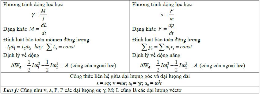 tóm tắt lý thuyết Vật lý 12 chương 1