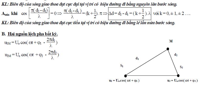 lý thuyết giao thoa sóng
