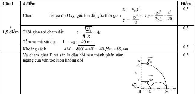 đề thi học sinh giỏi vật lý 10 cấp tỉnh