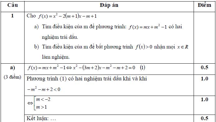 Đề thi học sinh giỏi toán 10
