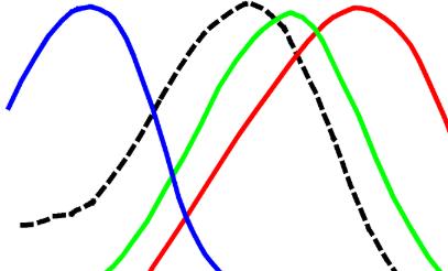 Công thức sóng ánh sáng – Lý thuyết sóng ánh sáng