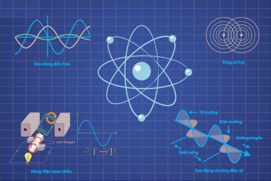 trắc nghiệm lý thuyết vật lí 12