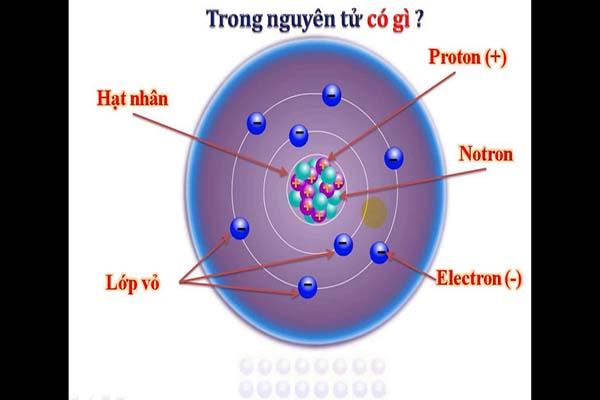 Bài tập cấu tạo nguyên tử có đáp án Hóa 10